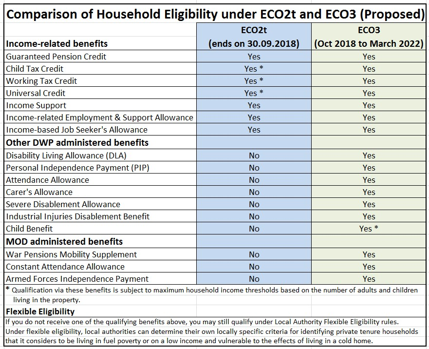 ECO Scheme 2018 to 2022 - ECO2t vs ECO3 Qualifying Criteria