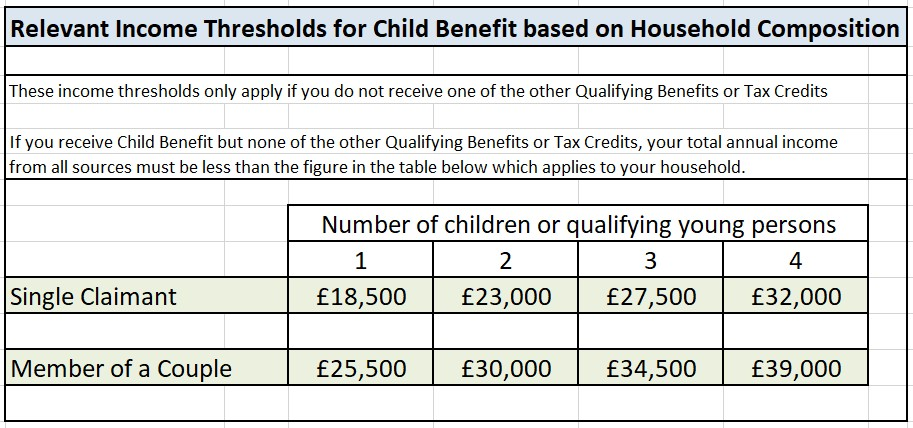 ECO Scheme 2018 to 2022 - ECO3 Child Benefit Income Thresholds