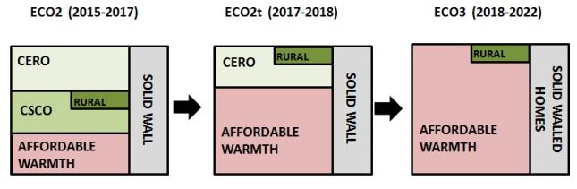 ECO3 ECO Scheme 2018 to 2022