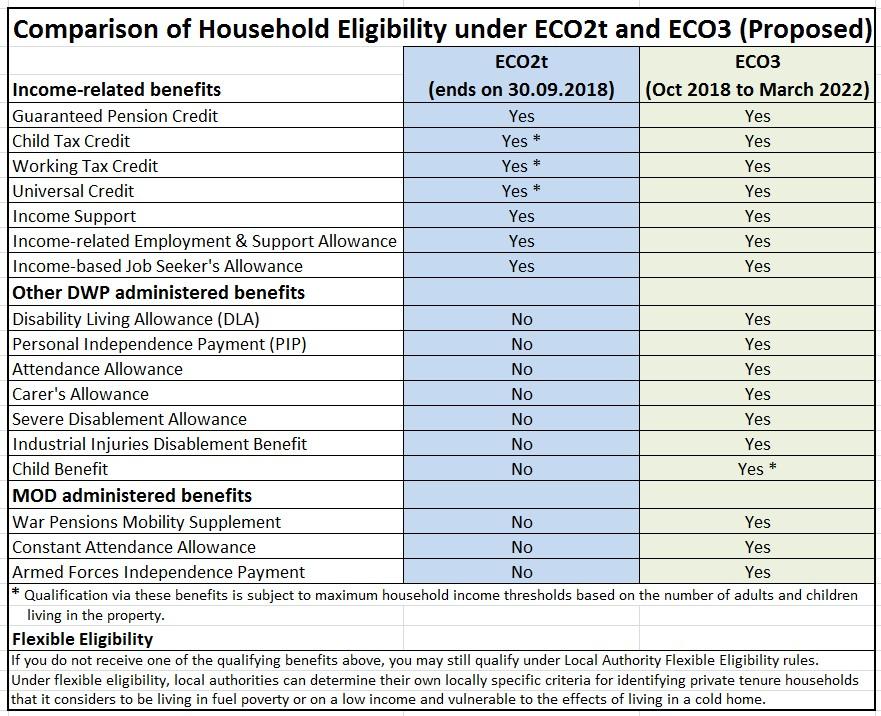 Storage Heater Grants 2018 - ECO Scheme 2018 to 2022 - ECO2t vs ECO3 Qualifying Criteria