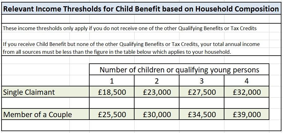 Storage Heater Grants 2018 - ECO3 Child Benefit Income Thresholds